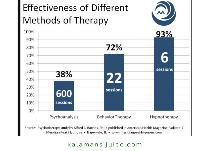 is hypnotherapy effective?